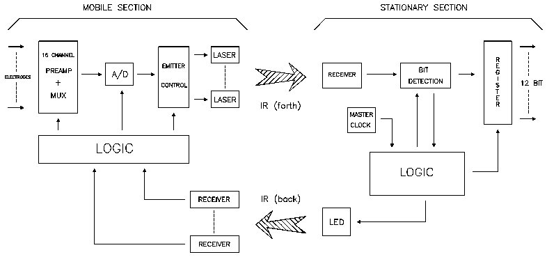 Artikel2 1 block diagram of the infrared telemetry system a synchronization signal is transmitted from the stationary to the mobile section while 10 mhz burst ccuart Gallery